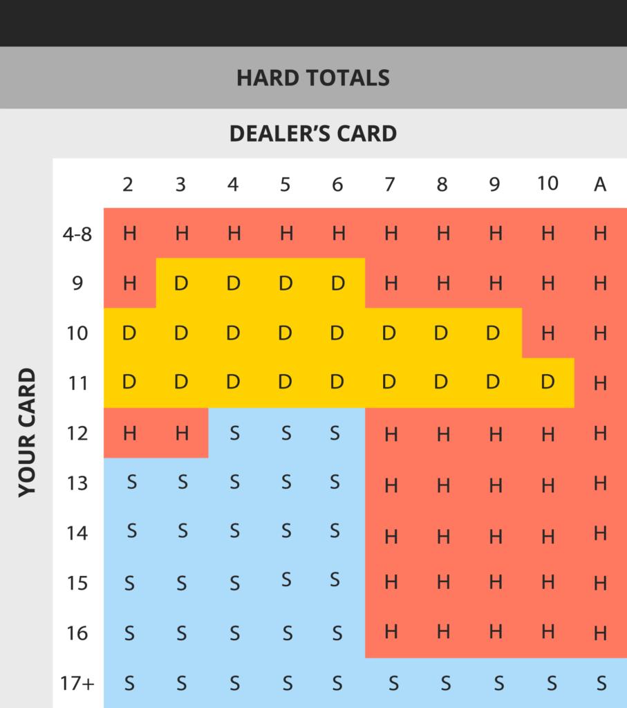blackjack strategy card hard totals