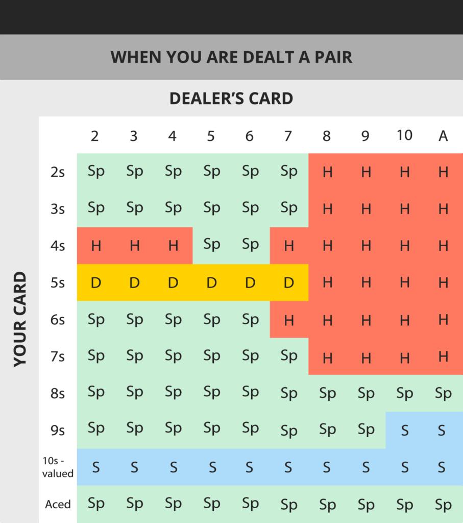 blackjack strategy card when you are dealt a pair